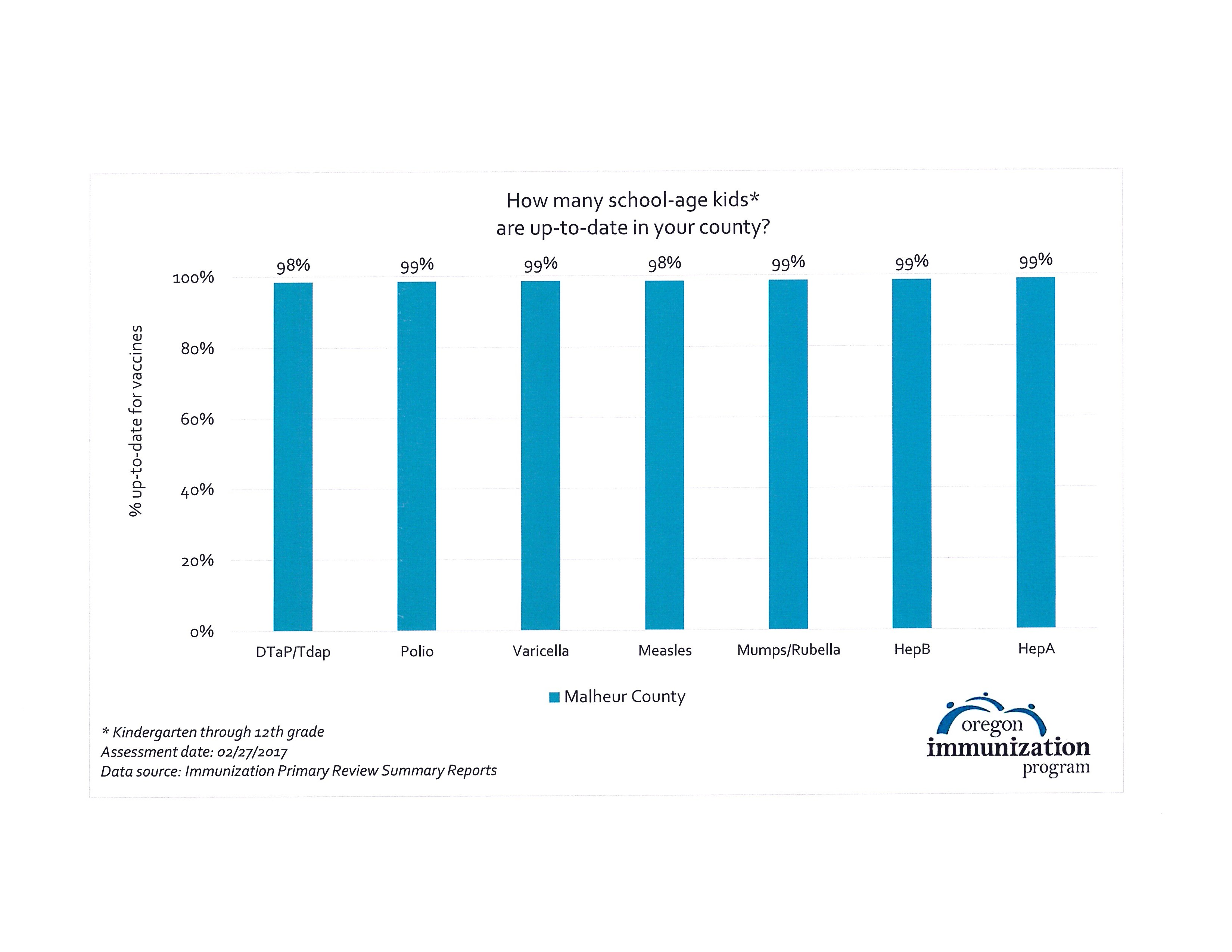 Kinder - 12th grade Immunization rates